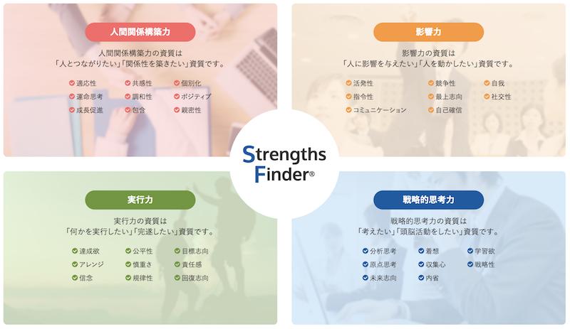 Strength finder 10