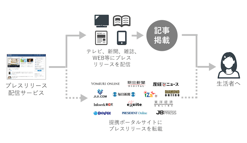 Pressrelease startup 11