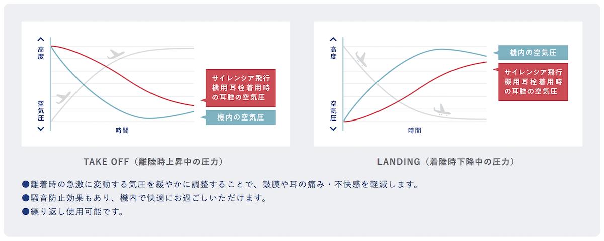 Flightplus 7気圧の変化