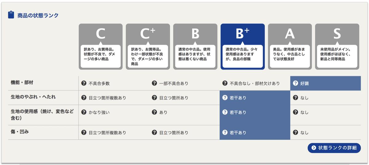 Officechair used 6状態ランク